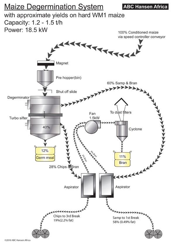 Diagram Of Hammer Mill 1000 Hammer Ideas